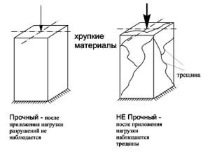 прочность и потеря прочности для  хрупких материалов, например для чугуна - образование трещин