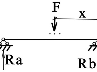 Построение линий влияния для реакций Ra и Rb балки на двух опорах