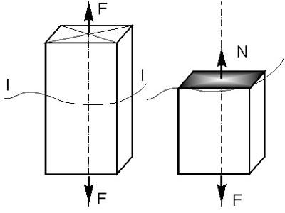 Растяжение-сжатие в сопротивлении материалов