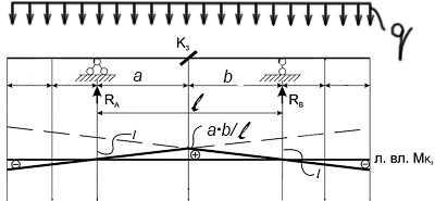 линия влияния момента Mk для балки на двух опорах с консолями
