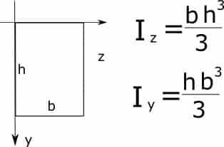 формула момента инерции для осей, которые проходят через основные размеры