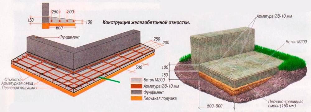 Правила обустройства бетонной отмостки