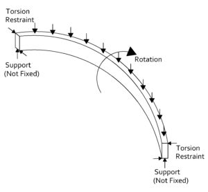 Torsion Structures and Ring Beams in Structural Engineering