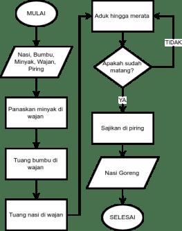 Belajar Dasar Algoritma Dengan Flowchart Structilmy