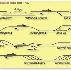 Strike Slip Fault Block Diagram 4 Ohm Dvc Sub Wiring Terms Common Wrench Transcurrent Faults Orogen Parallel Motions En Echelon Structures Wilcox Et Al Model Of Card Decks And