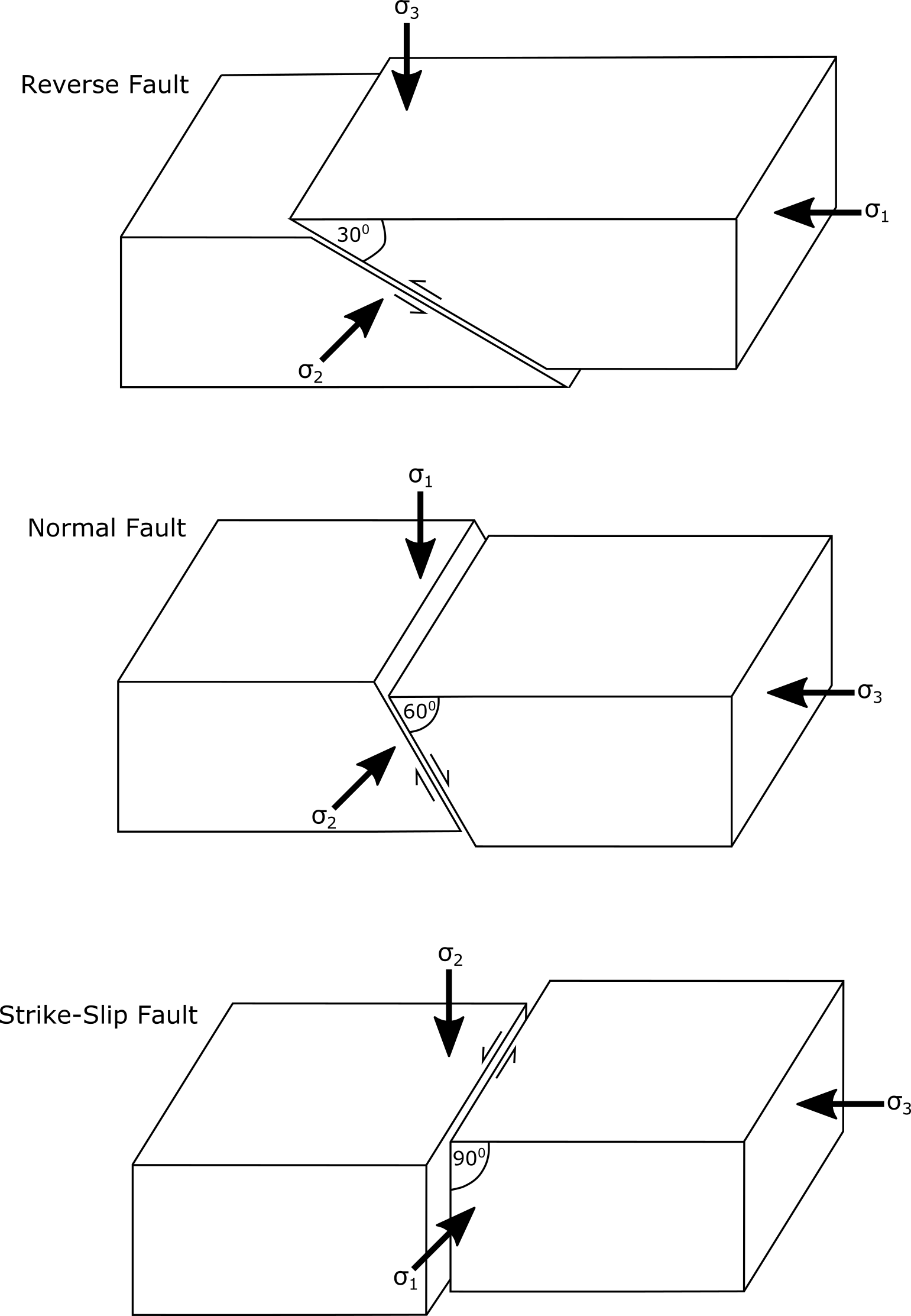 3 types of faults diagram zenith motion sensor wiring high angle reverse  the fault valve model