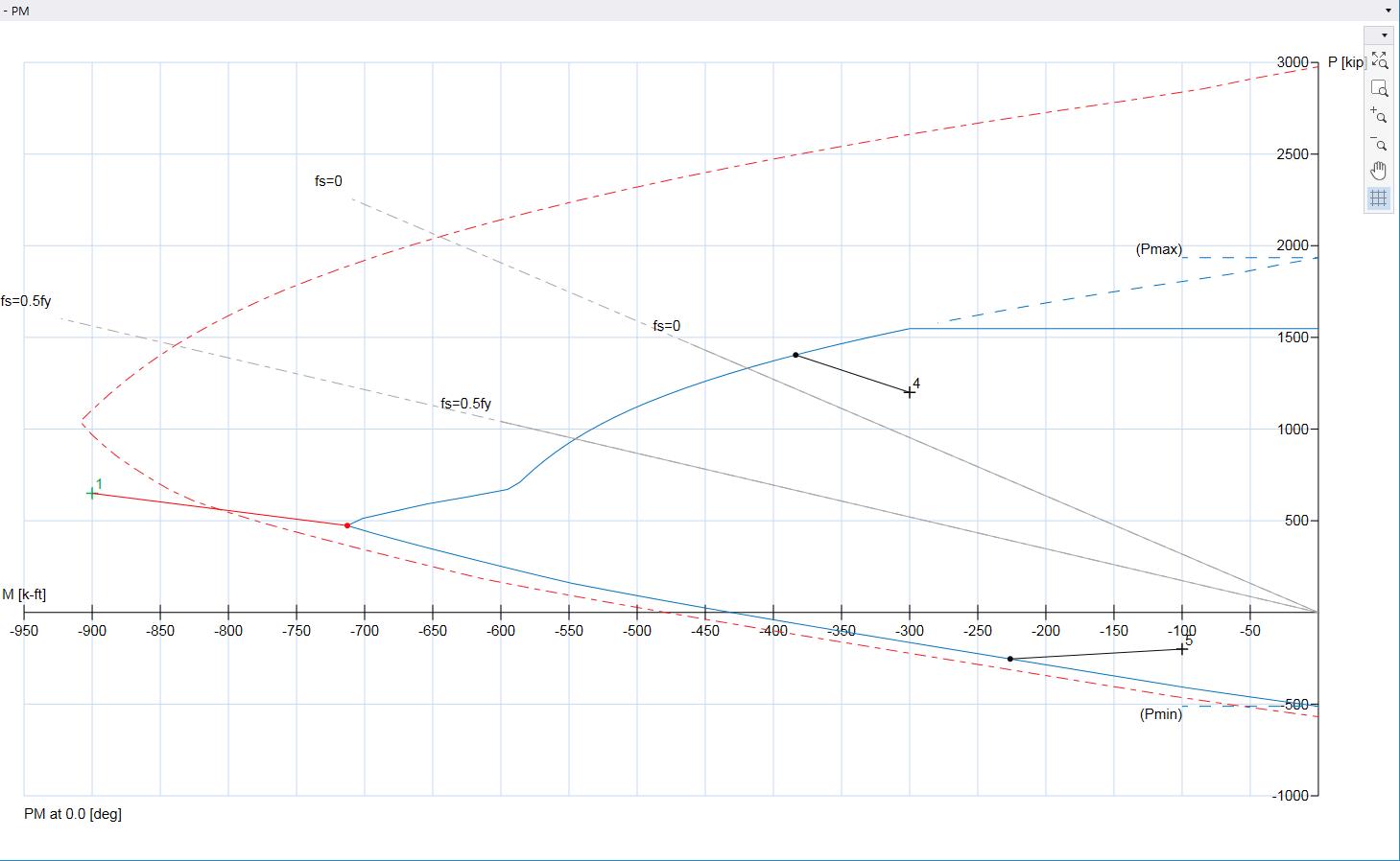 hight resolution of p m diagram m negative