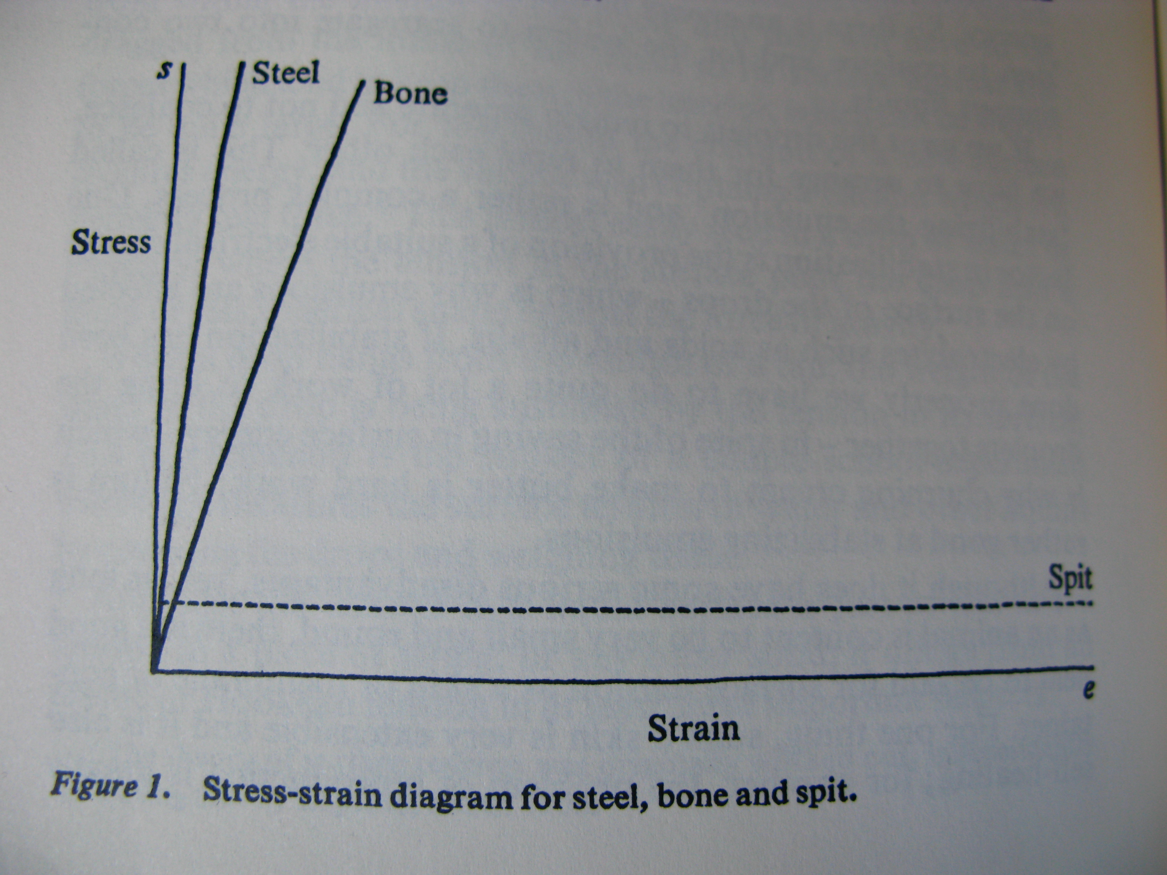stress strain diagram for steel 2004 subaru legacy radio wiring in case you were wondering structures and spans