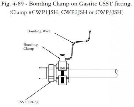 """CSST chart limitant """"width ="""" 396 """"height ="""" 317 """"srcset ="""" https://i0.wp.com/structuretech1.com/wp-content/uploads/2012/08/Bonding-CSST-at-clamp-440x352.jpg?resize=440%2C352&ssl=1 440w, https : //structuretech1.com/wp-content/uploads/2012/08/Bonding-CSST-at-clamp-250x200.jpg 250w, https://structuretech1.com/wp-content/uploads/2012/08/08/Bonding- CSST -at-clamp.jpg 629w """"tailles ="""" (largeur maximale: 396 pixels) 100vw, 396 pixels"""