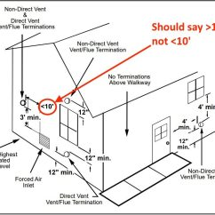 High Efficiency Furnace Venting Diagram Triple Venn Maker Can You Install A With Only One Pipe Goodman Vent Terminal