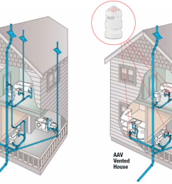 the diagram below provided by oatey shows how air admittance valves can take the place of vents  [ 1128 x 773 Pixel ]