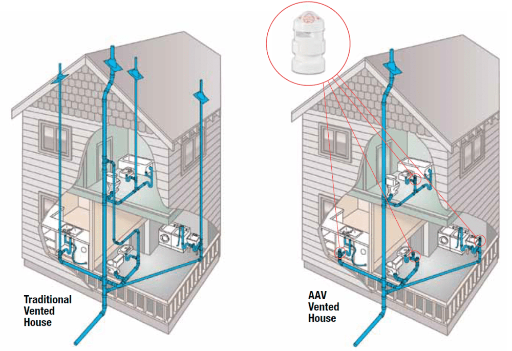 medium resolution of the diagram below provided by oatey shows how air admittance valves can take the place of vents