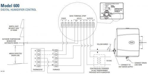 Whole-House Humidifiers Harm Houses (still)