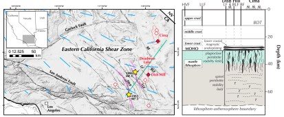 Figure 5. (left) Map of southeastern California showing major faults and Cima and Deadman Lake volcanic fields (red dashed lines). Blue lines are upper mantle Pn anisotropy orientations and relative magnitudes [Buehler and Shearer, 2010]. Yellow stars identify epicenters of the 1992 Landers and 1999 Hector Mine earthquakes with earthquake ruptures shown in pink. Red diamonds mark the known localities of samples in this study, and white diamonds denote other xenolith-bearing localities. (right) Schematic cross section (green line on map) through the Cima and Deadman Lake fields, modified from Behr and Hirth [2014] based on petrological description of the Cima xenoliths from Wilshire [1990] and Cardon [2008], depth of the midcrustal/lower crust boundary from Romanyuk et al. [2007], depth of the Moho from Schulte-Pelkum et al. [2011] and Wilshire [1990], and depth of the LAB from Lekic and Romanowicz [2011]. HVF = Homestead Valley Fault; LLF = Lavic Lake Fault; LF = Ludlow Fault; BLF = Broadwell Lake Fault; BF = Baker Fault.