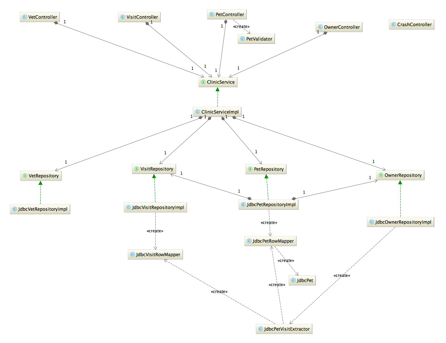 domain model vs class diagram 1998 yamaha golf cart wiring structurizr help components classes