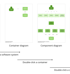 a summary of navigating diagrams by double clicking elements [ 1920 x 1080 Pixel ]