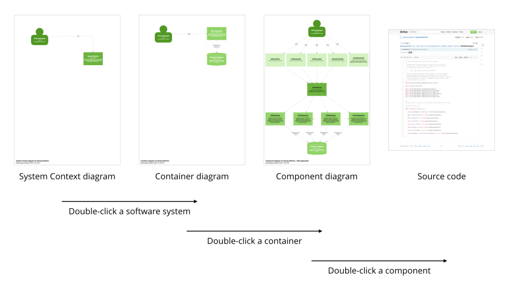 medium resolution of a summary of navigating diagrams by double clicking elements