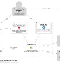 share share your software architecture diagrams  [ 2480 x 1748 Pixel ]