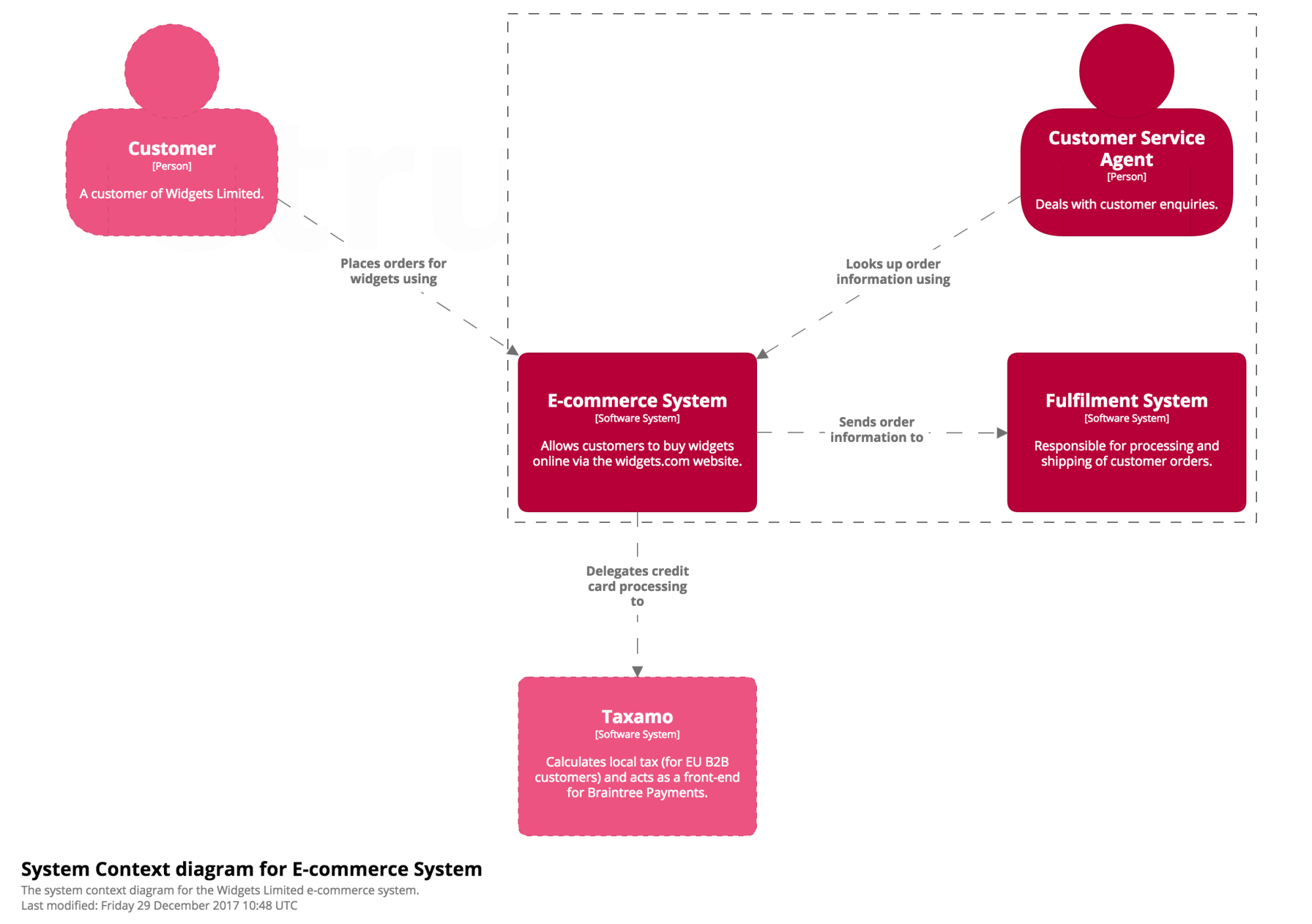 hight resolution of a system context diagram