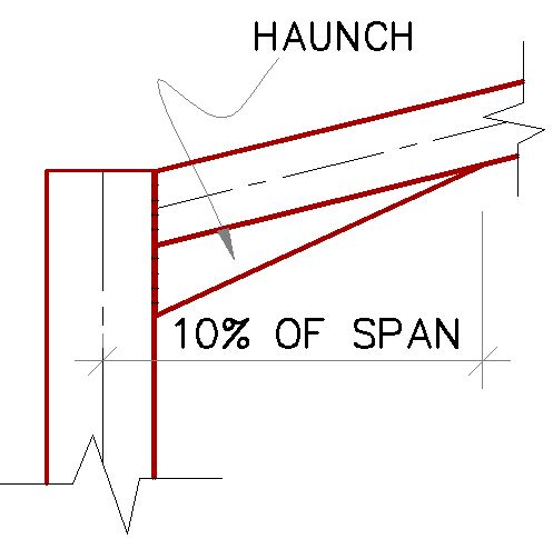 Recommended length of haunches in a portal frame