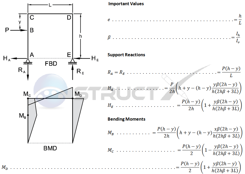 shear and moment diagram calculator 1999 saturn sl2 ignition wiring three member frame (pin / pin) - side point load