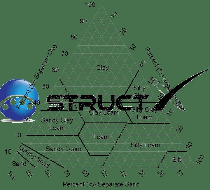 Soil Type Texture Triangle
