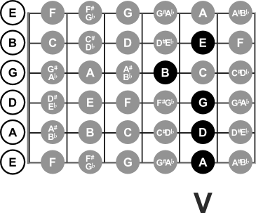 Notes at the 5th Fret