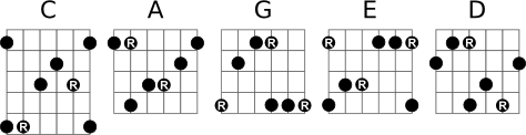 CAGED Minor Arpeggios