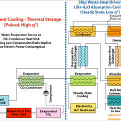 Ammonia Cooling System Diagram 24 Volt Motorola Alternator Wiring Mercial Refrigeration Free Engine