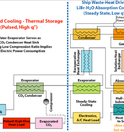 waste heat driven absorption vapor compression cascade refrigeration system for steady and pulsed high heat flux thermal management [ 1608 x 1228 Pixel ]