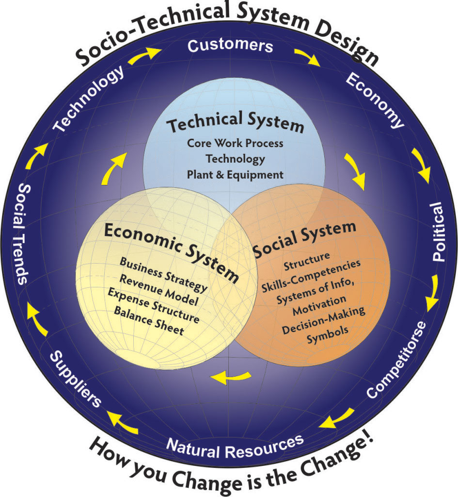 socio technical system Understanding and designing complex sociotechnical systems news and events webinars videos pulse while command of technical factors is necessary to understanding critical contemporary issues management, and socio-political components of complex challenges photo by barry.