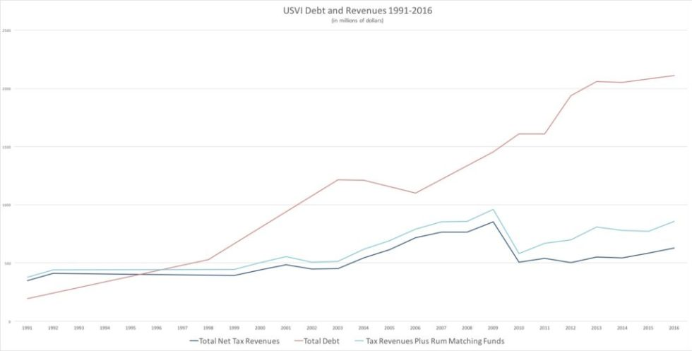Revised Debt and Revenues 1991-2016.