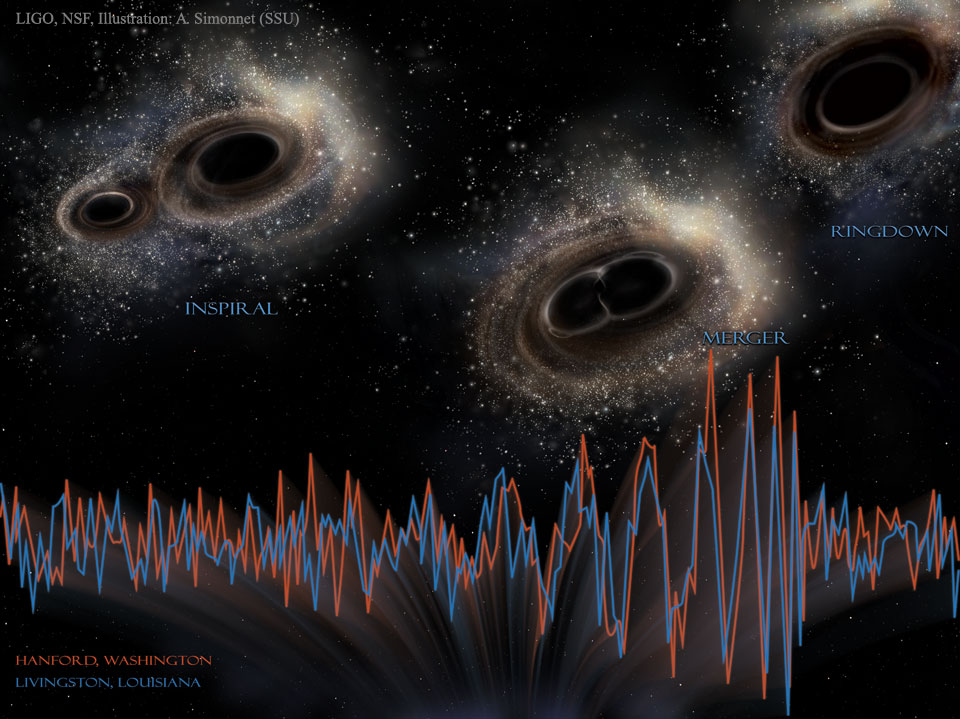 Black holes collide