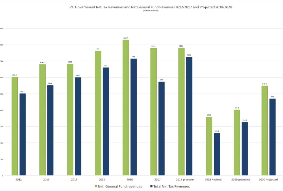 Graph of total General Fund and total net tax revenues, with historical data from 2004-2017 and projected revenues for 2018 to 2020. (Data compiled by Bill Kossler from historical V.I. budgetary data and data presented by Budget Director Nellon Bowry at the Dec. 5, 2017 V.I. Legislature Finance Committee hearing)
