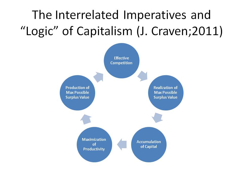 """The """"Dharma Wheel"""" of Capitalism. With each of the imperatives a necessary but not sufficient condition of the next."""