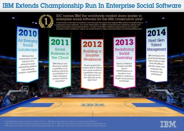 IBM's IDC Championships