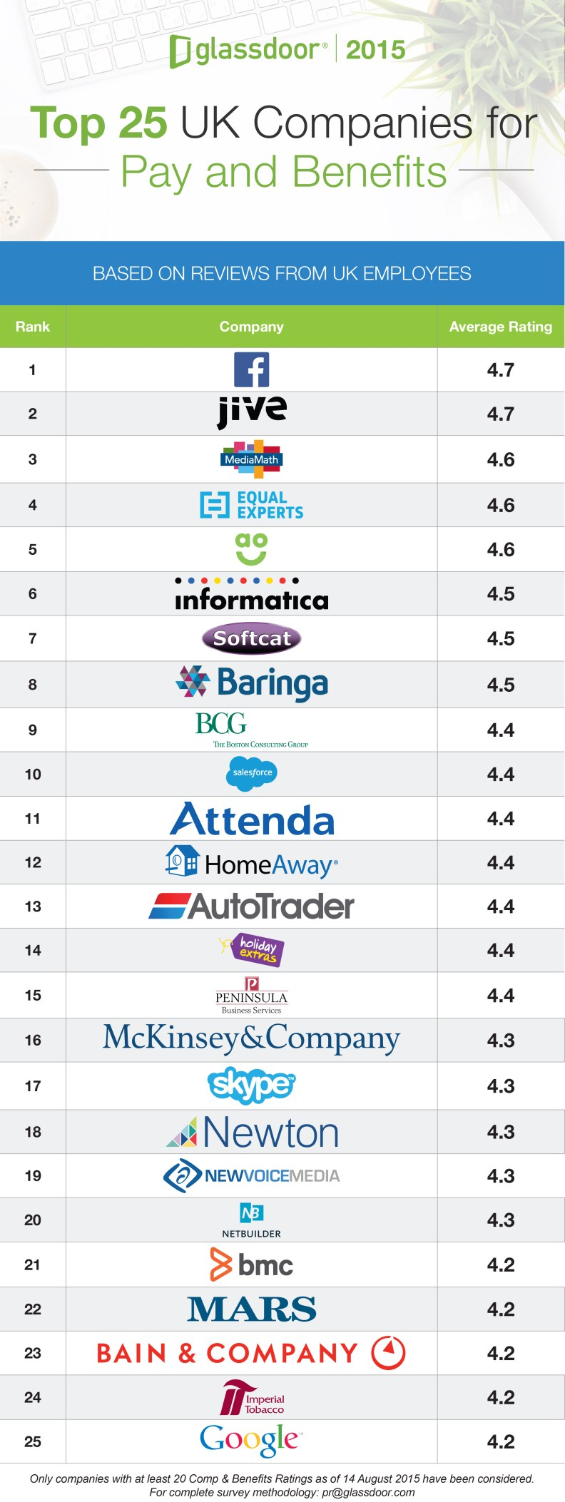 Glassdoor Top 25 UK 2015