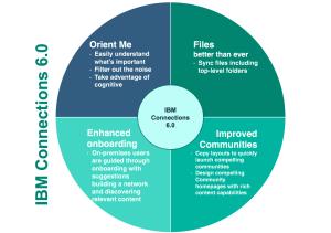 IBM Connections 6 summary