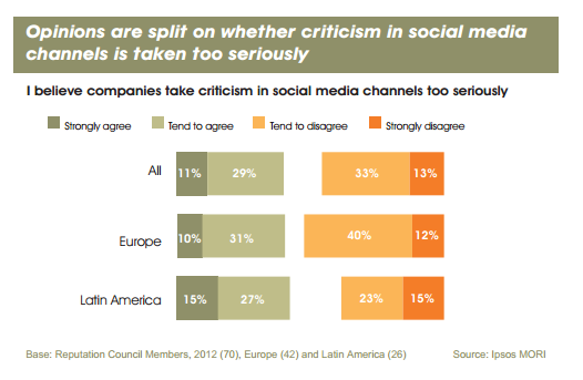 Corp comms opinions on social media criticism