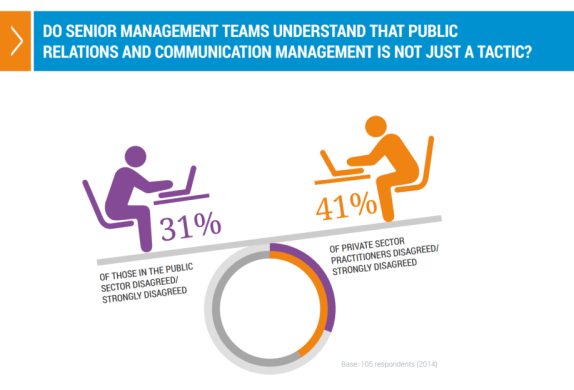 Do senior management understand that public relations is not just a tactic? graphic