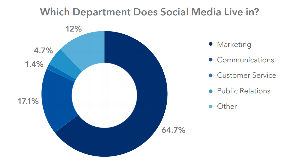 Which department does social media live in? graph