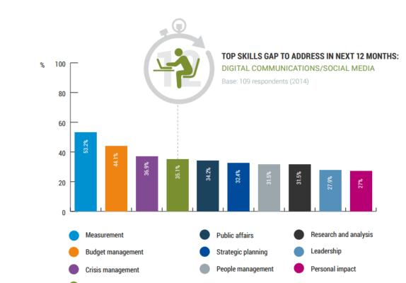 PR skills gaps