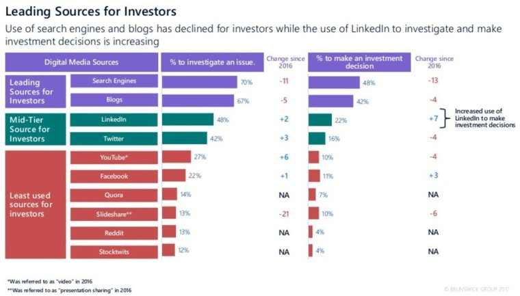 Leading sources for investors graph