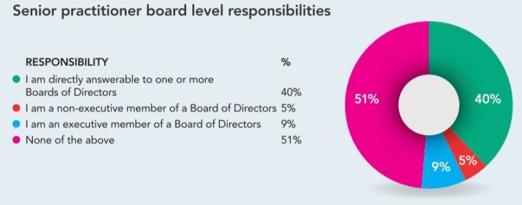 Senior PR practitioner board level responsibilities  graph