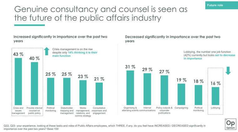public affairs graphs