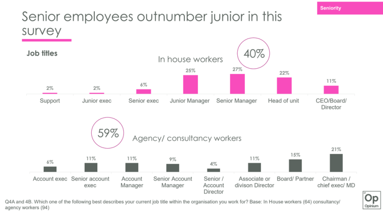 Senior employees outnumber junior in public affairs graphs