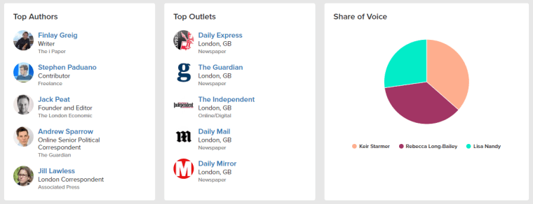 Muck Rack Trends Labour leadership top authors and outlets graphic