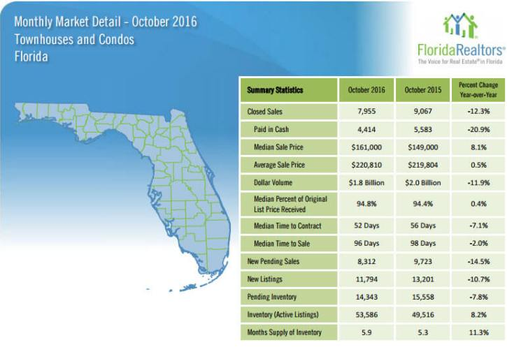 Florida Townhouses and Condos October 2016 Market Detail