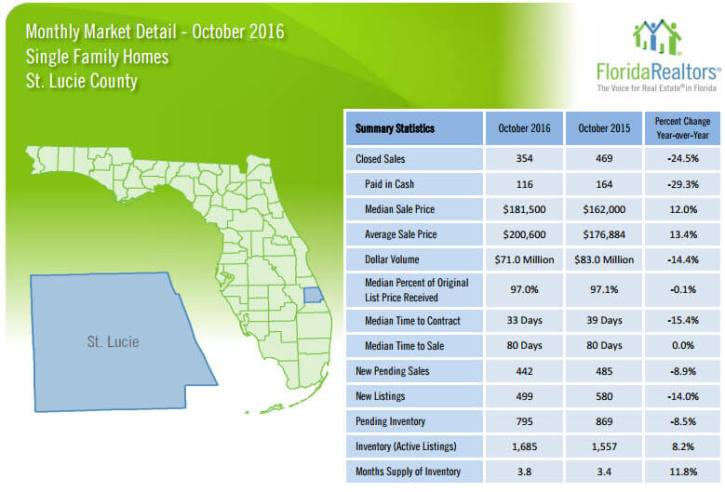 St Lucie County Single Family Homes October 2016 Market Detail
