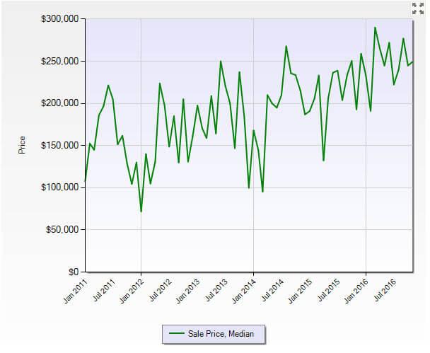 Hobe Sound FL 33455 Residential Market Report November 2016